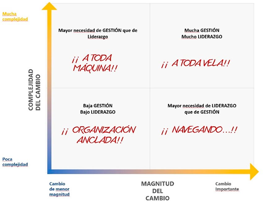 Cambio o transformacion en la empresa